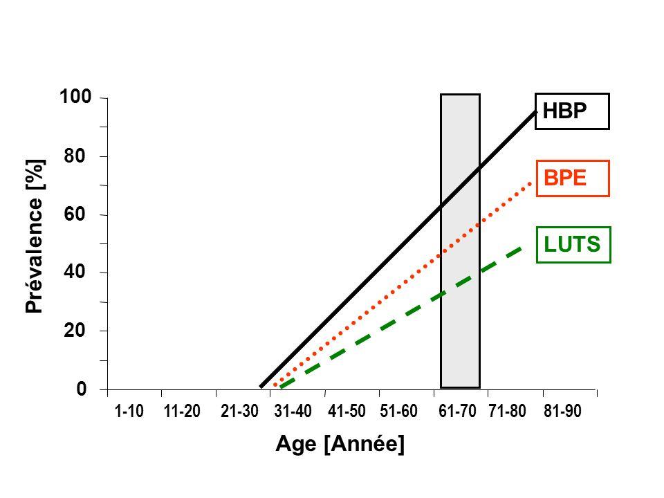 HBP BPE Prévalence [%] LUTS Age [Année] 100 80 60 40 20 1-10 11-20